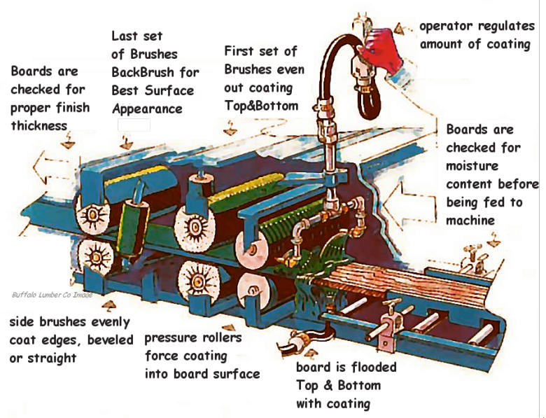 Diagram of Factory Finish Machine for pre-staining, pre-priming and pre-painting wood siding