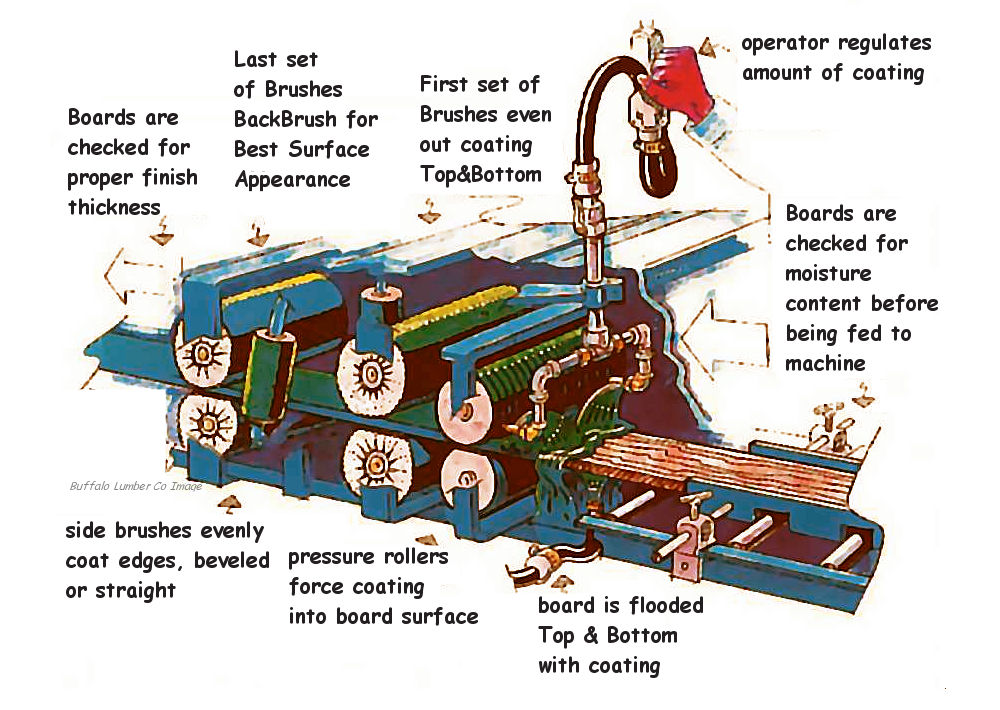 mill factory finish machine diagram